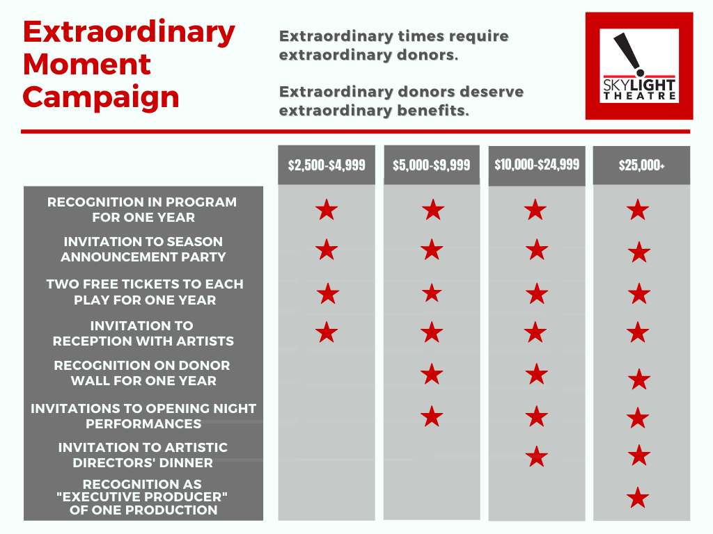 Extraordinary Moment Donor Benefits Chart